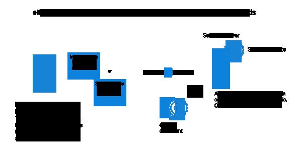 SecCommerce - Electronic Seal eIDAS